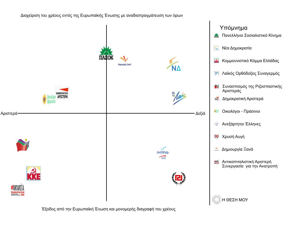 Πολιτικός Χάρτης Ιούνιος 2012
