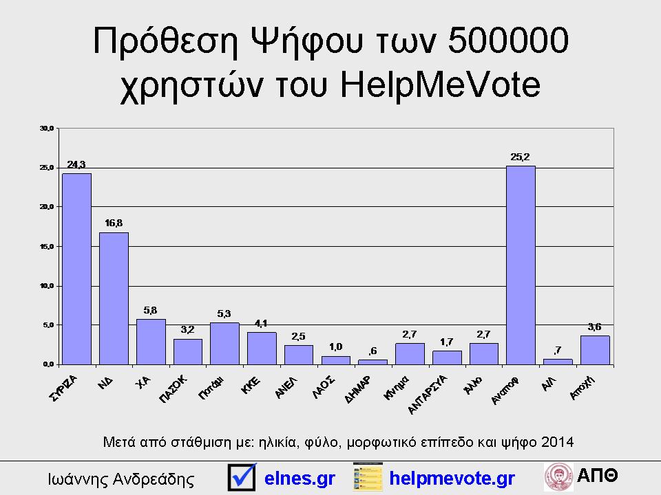 Πρόθεση Ψήφου των 500000 χρηστών του HelpMeVote